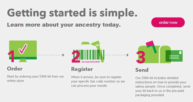 how it work 23andme