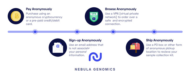 Nebula-Genomics privacy-focused personal genomics company
